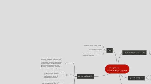 Mind Map: Imágenes:  Tipos y Resoluciones