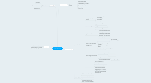 Mind Map: Creative Classroom