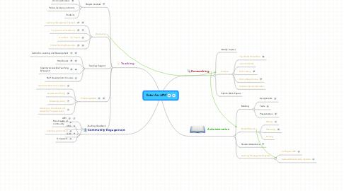 Mind Map: Tutor for UPC