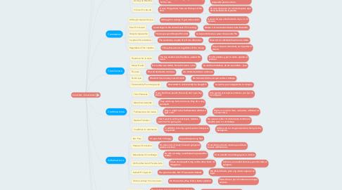 Mind Map: Conectors - Conectores