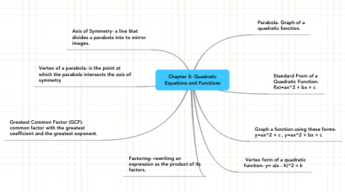 Mind Map: Chapter 5: Quadratic Equations and Functions
