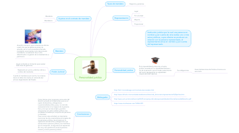 Mind Map: Personalidad juridica
