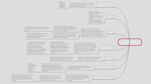 Mind Map: Fases de Vida del Desarrollo de Software