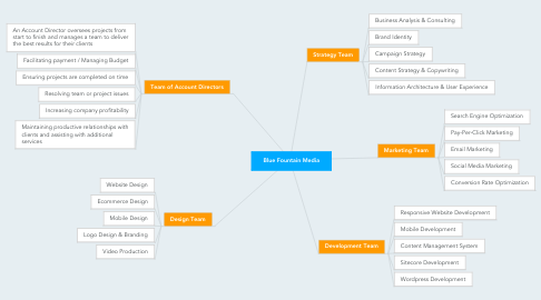 Mind Map: Blue Fountain Media