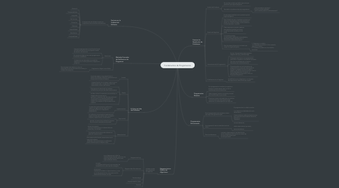 Mind Map: Fundamentos de Programacion