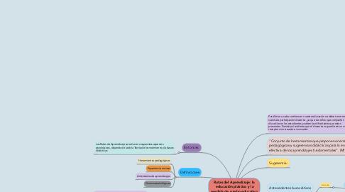 Mind Map: Rutas del Aprendizaje: la educación plástico y la perdida de rumbo educativo