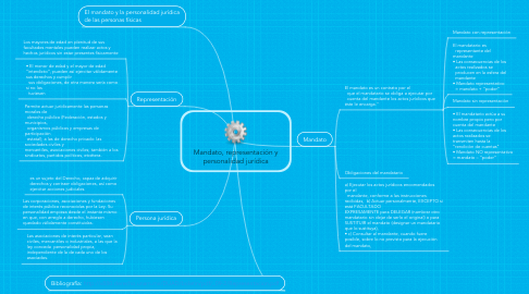 Mind Map: Mandato, representación y personalidad jurídica