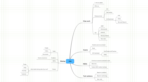 Mind Map: nlab