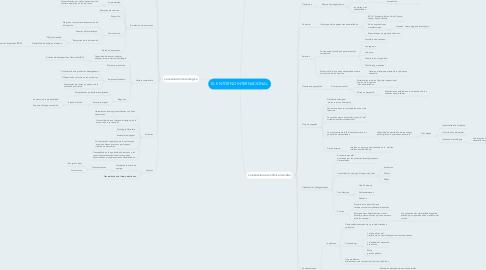Mind Map: EL ENTORNO INTERNACIONAL