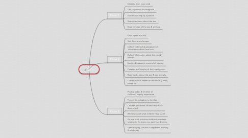 Mind Map: Zoo