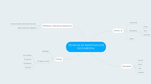 Mind Map: TECNICAS DE INVESTIGACIÓN DOCUMENTAL