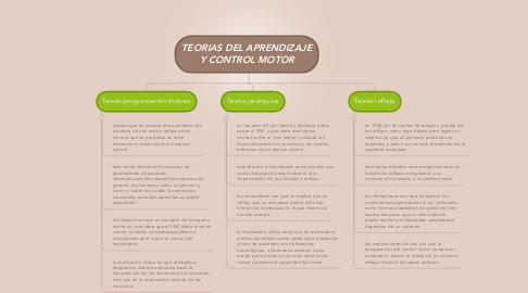 Mind Map: TEORIAS DEL APRENDIZAJE Y CONTROL MOTOR