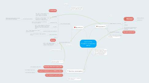 Mind Map: Цели сайта /Продакт-менеджер сайта/