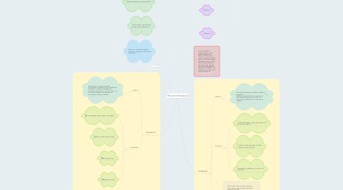 Mind Map: Planeación Estrategica