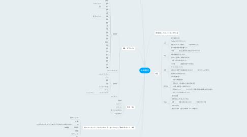 Mind Map: 上田勝也