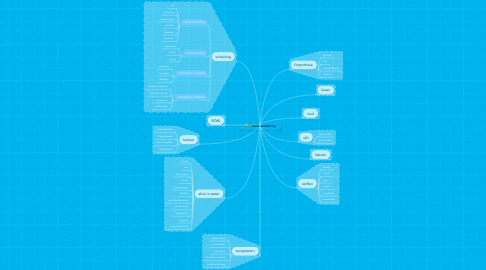 Mind Map: waterzuivering