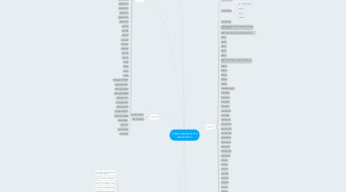 Mind Map: Структура аккаунта bosch124.ru