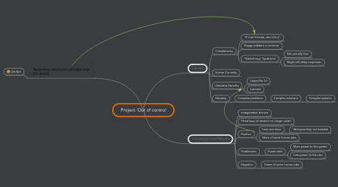 Mind Map: Project: Out of control