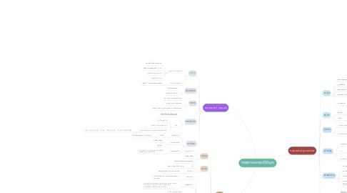 Mind Map: การพยาบาลทารกที่มีปัญหา
