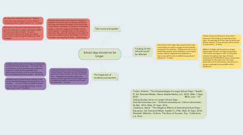 Mind Map: School days should not be longer.