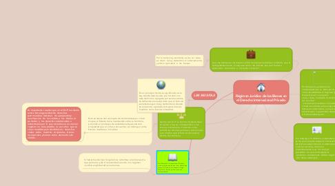 Mind Map: Régimen Jurídico de los Bienes en el Derecho Internacional Privado.