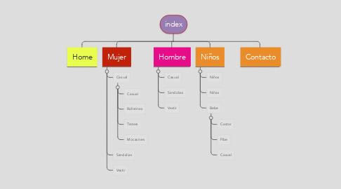 Mind Map: index