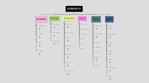 Mind Map: FOREVER 21