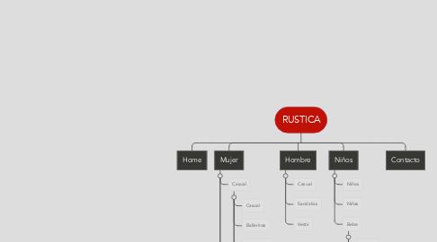 Mind Map: RUSTICA