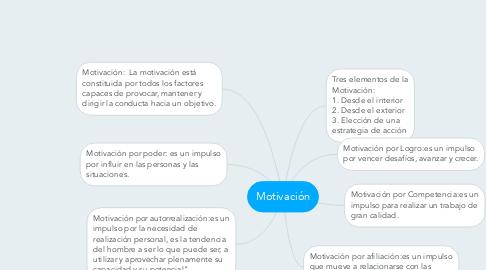 Mind Map: Motivación