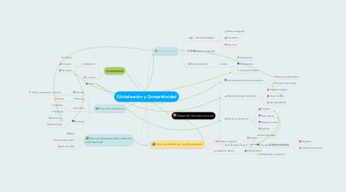Mind Map: Globalización y Competitividad