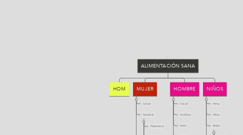 Mind Map: ALIMENTACIÓN SANA