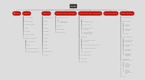 Mind Map: Nestlé