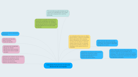 Mind Map: Indicadores financieros en la toma de decisiones de una empresa