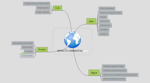 Mind Map: IMPACTO AMBIENTAL