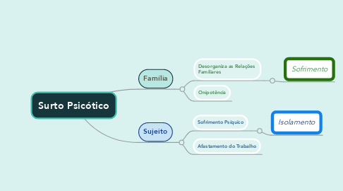 Mind Map: Surto Psicótico