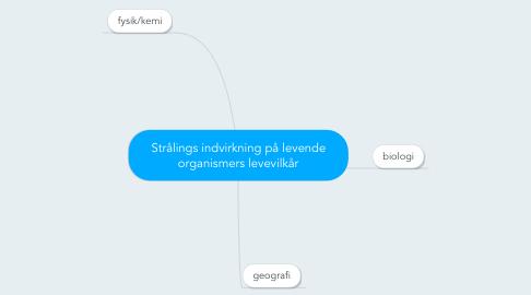 Mind Map: Strålings indvirkning på levende organismers levevilkår