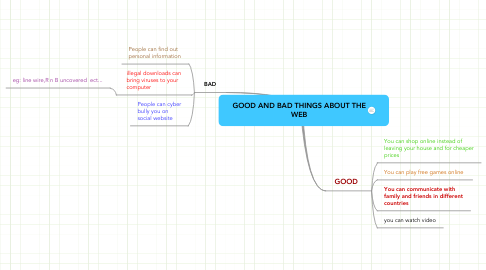 Mind Map: GOOD AND BAD THINGS ABOUT THE WEB