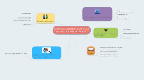 Mind Map: UNIDAD 2: METODOLOGIA DE LA INVESTIGACIÓN PSICOSOCIAL