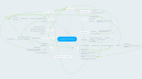 Mind Map: Consequences of Genetically Engineering Human Embryos