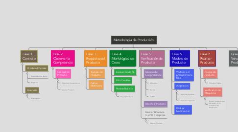 Mind Map: Metodología de Producción.
