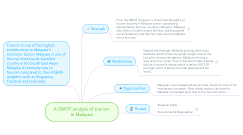 Mind Map: A SWOT analysis of tourism in Malaysia