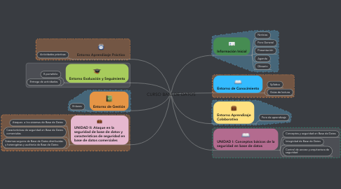 Mind Map: CURSO BASE DE DATOS