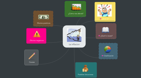 Mind Map: La inflacion