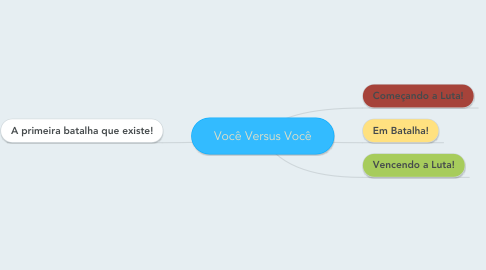 Mind Map: Você Versus Você