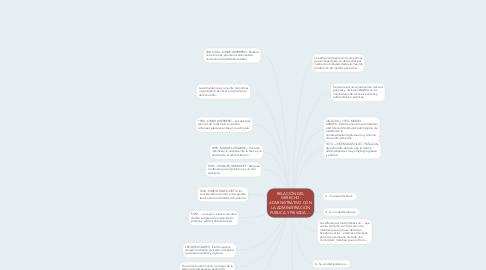 Mind Map: RELACIÓN DEL DERECHO ADMINISTRATIVO CON LA ADMINISTRACIÓN PUBLICA Y PRIVADA.....