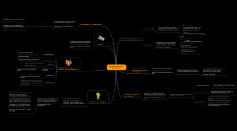 Mind Map: Fases En La Resolucion  De Problemas