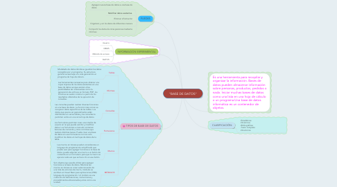 "Mind Map: ""BASE DE DATOS"""