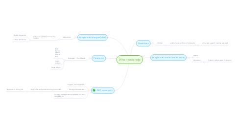 Mind Map: Who needs help