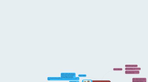 Mind Map: FACTORES DE CONDICIONES DEL TRABAJO