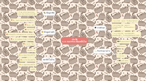 Mind Map: ประวัติ น.ส. กมลวรรณ เนียมหมื่นไวย